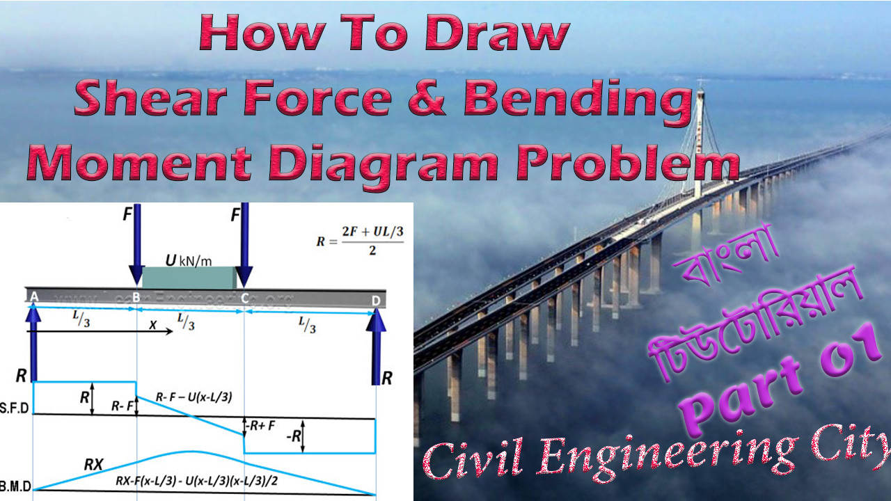 Shear Force And Bending Moment Diagram Draw Part 01 Civil Engineering Techtunes